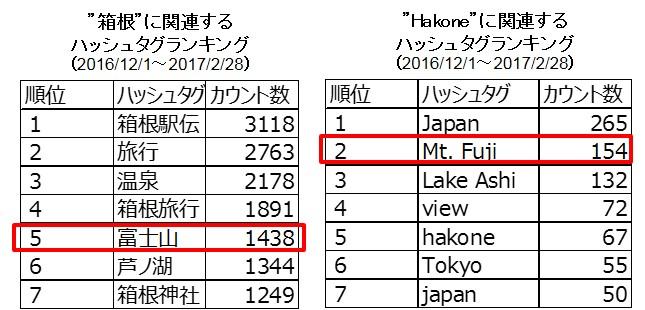 箱根町観光協会調べ