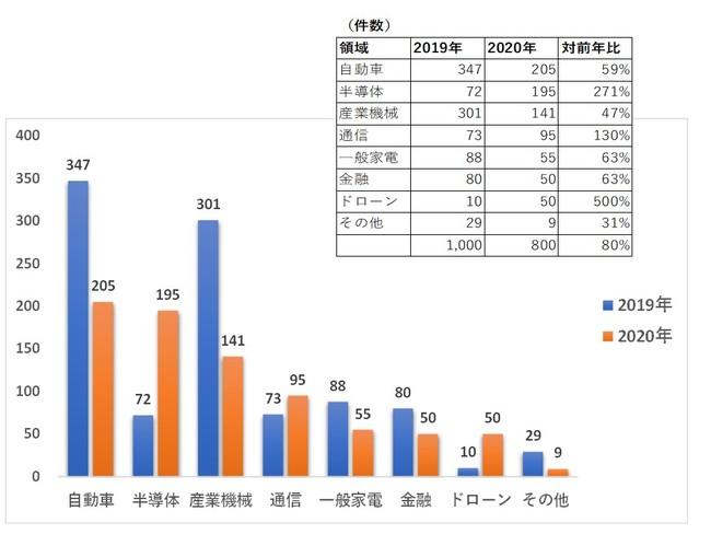 株式会社スカイウィングスによる中途採用人材取扱件数(2019年-2020年対比)