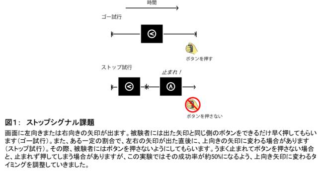 図1: ストップシグナル課題