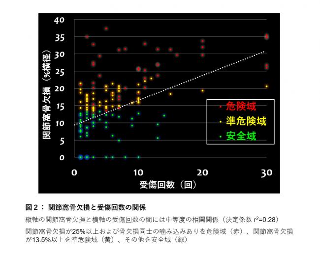 【図2】関節窩骨欠損と受傷回数の関係