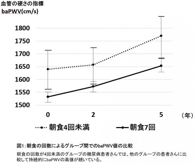図1:朝食の回数によるグループ間でのbaPWV値の比較
