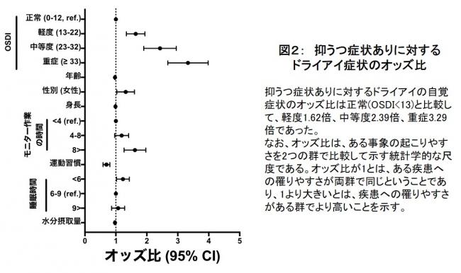 図2: 抑うつ症状ありに対するドライアイ症状のオッズ比