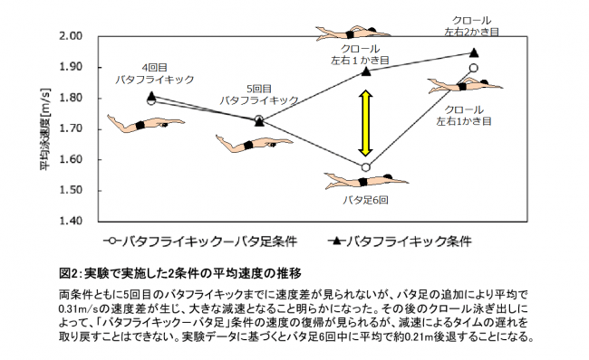 図2:実験で実施した2条件の平均速度の推移