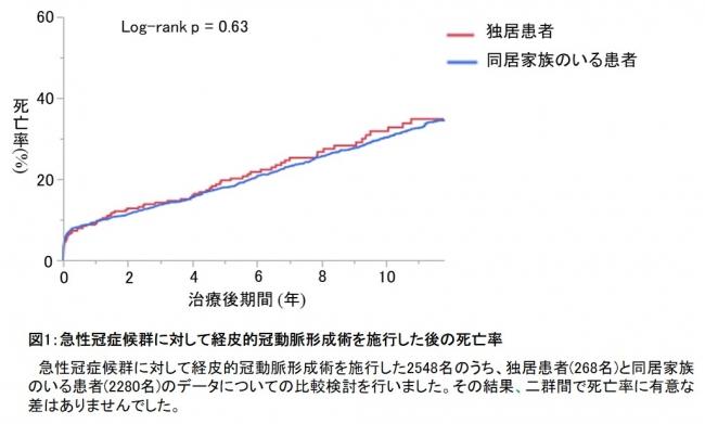 図1:急性冠症候群に対して経皮的冠動脈形成術を施行した後の死亡率