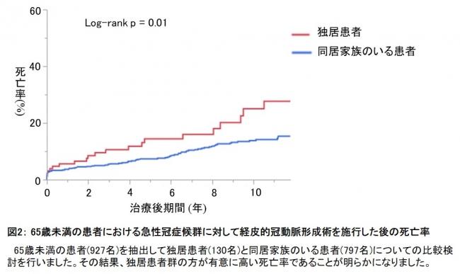 図2: 65歳未満の患者における急性冠症候群に対して経皮的冠動脈形成術を施行した後の死亡率
