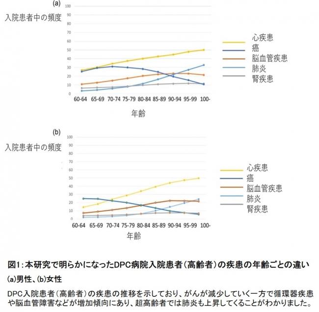 図1:本研究で明らかになったDPC病院入院患者(高齢者)の疾患の年齢ごとの違い
