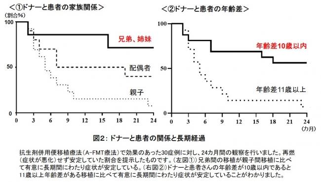 図2: ドナーと患者の関係と長期経過