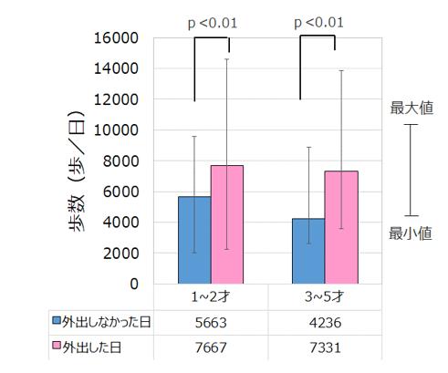 【図2】外出の有無と幼児の歩数