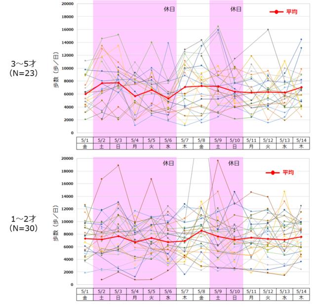 【図1】期間中の幼児の日別歩数