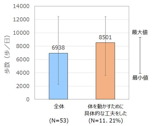 【図3】非外出時に活動を促す工夫をしていた場合の幼児の歩数