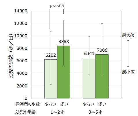 【図4】保護者の歩数と幼児の歩数