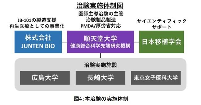 図4:本治験の実施体制