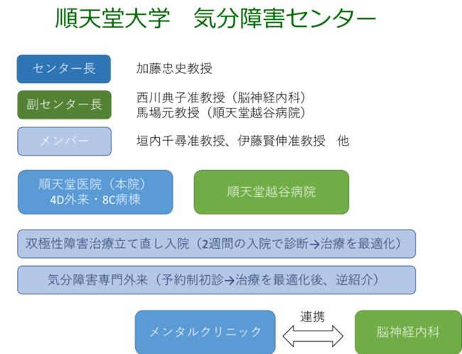 順天堂大学「気分障害センター」