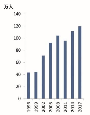気分障害の患者数 (厚生労働省患者調査による)