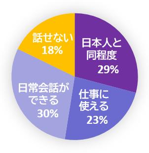 日本に在留する外国人の日本語の会話力