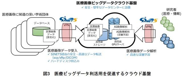 図3 医療ビッグデータ利活用を促進するクラウド基盤