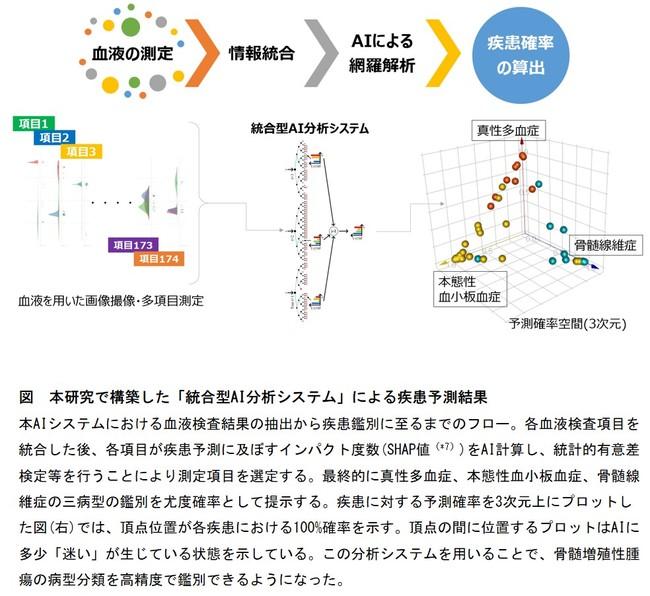 図 本研究で構築した「統合型AI分析システム」による疾患予測結果