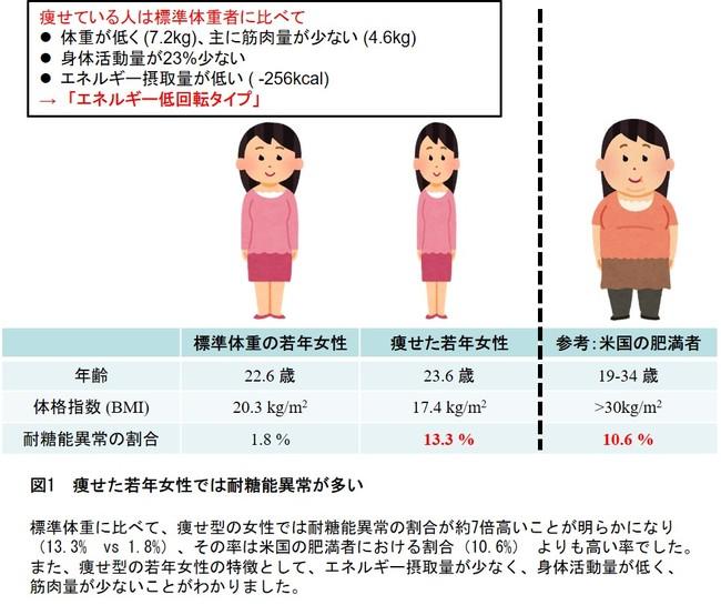 図1 痩せた若年女性では耐糖能異常が多い
