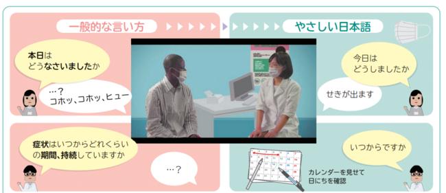 『医療×「やさしい日本語」』リーフレットより