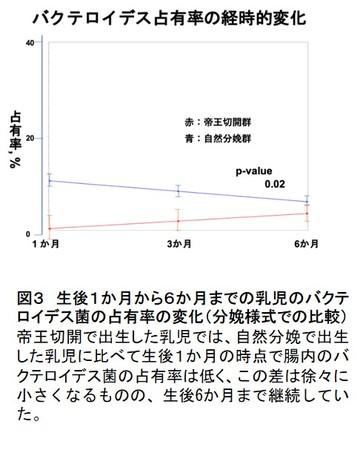 図3 生後1か月から6か月までの乳児のバクテロイデス菌の占有率の変化(分娩様式での比較)