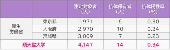 率 抗体 保有 抗体保有率、東京0.91% 新型コロナ、前回の9倍―厚労省:時事ドットコム