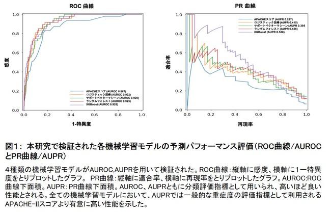 図1: 本研究で検証された各機械学習モデルの予測パフォーマンス評価(ROC曲線・AUROCとPR曲線・AUPR)