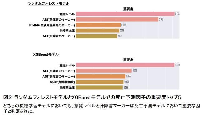 図2:ランダムフォレストモデルとXGBoostモデルでの死亡予測因子の重要度トップ5