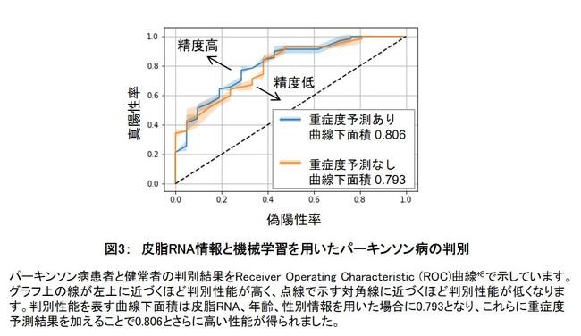 図3: 皮脂RNA情報と機械学習を用いたパーキンソン病の判別