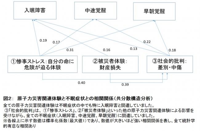 図2: 原子力災害関連体験と不眠症状との相関関係(共分散構造分析)