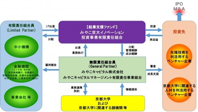 ETCカード事業   情報ベンチャー協同組合