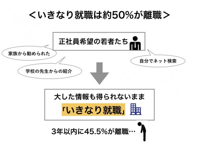 一般的な「いきなり就職」は離職率約50%