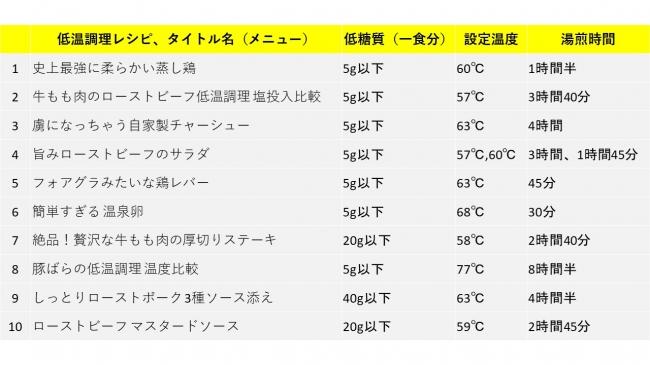 2020年3月度、BONIQ低温調理人気ランキングトップ10