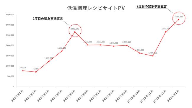 低温調理レシピサイトのPV推移、緊急事態宣言時がピークに