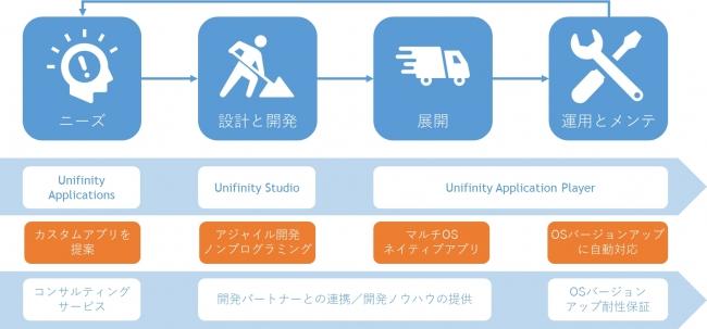 モバイルアプリの開発・展開・運用をトータルサポート