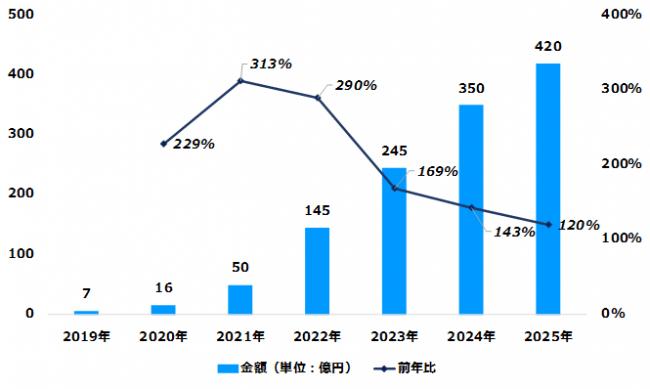 デジタル音声広告市場規模・推計・予測