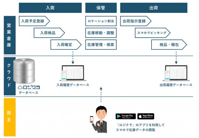 WMSプランを利用してアプリ経由で荷主様にリアルタイムで在庫データを共有することが可能
