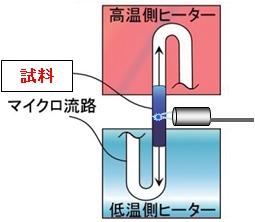 図1 開発したPCR装置の温度制御法