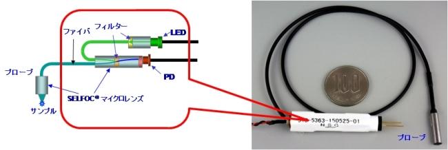 図2 SELFOC(R)マイクロレンズを使用した小型蛍光検出器