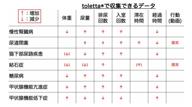 tolettaのデータ項目の増減と疾患の初期症状の関係