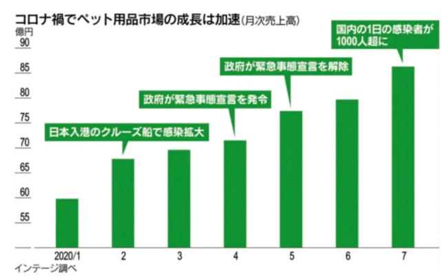 参照元)2020年8月23日 日本経済新聞「巣ごもりで育つ「ペットノミクス」 新たな投資テーマに」