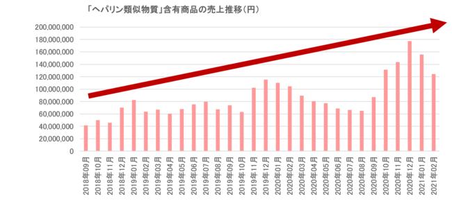 (出所)マツモトキヨシ「ヘパリン類似物質」含有商品の売上推移(2018年9月~2021年2月)