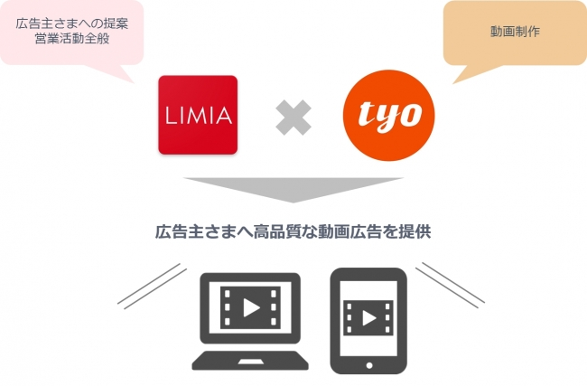 LIMIA Movie Ads supported by TYO