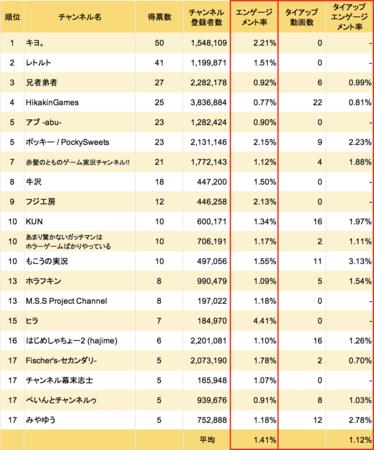 ゲーム実況者人気ランキング