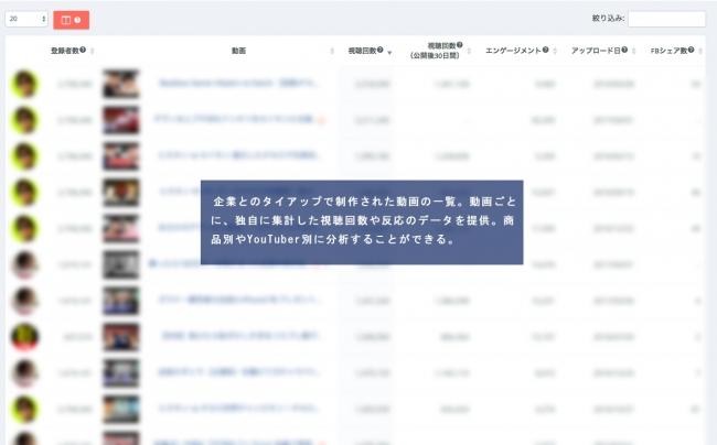 (図1)商品別タイアップ動画の一覧