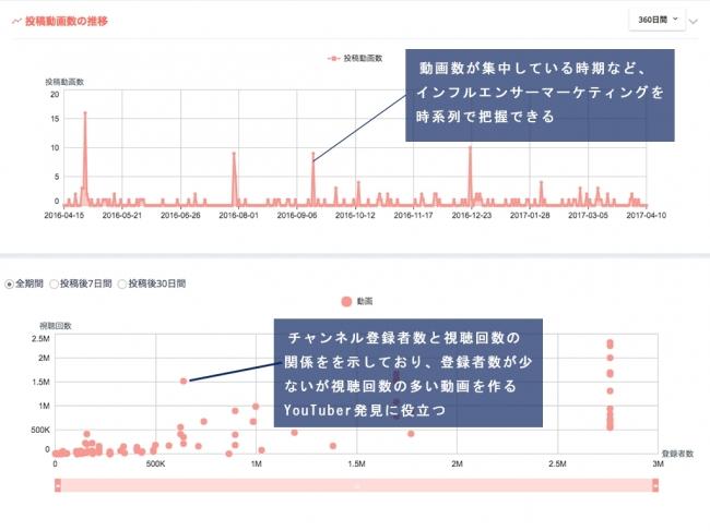 (図2)商品別プロモーション結果のグラフ