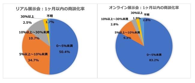 展示会後1ヶ月以内に商談に繋がる割合「5%以上」は、リアル展示会47%、オンライン展示会24%(2020年実施内の比較)