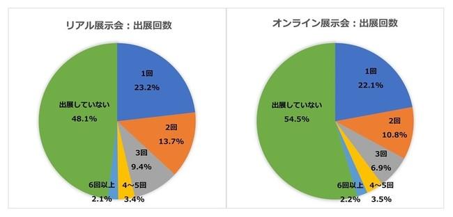 2020年は、リアル(対面型)展示会は52%、オンライン展示会は45%の企業が出展