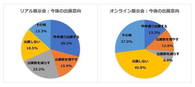 今後の出展意向は、リアル展示会68%、オンライン展示会32%