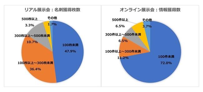 展示会1回あたりの名刺交換数「100件以上」は、リアル展示会50%、オンライン展示会24%(2020年実施内の比較)