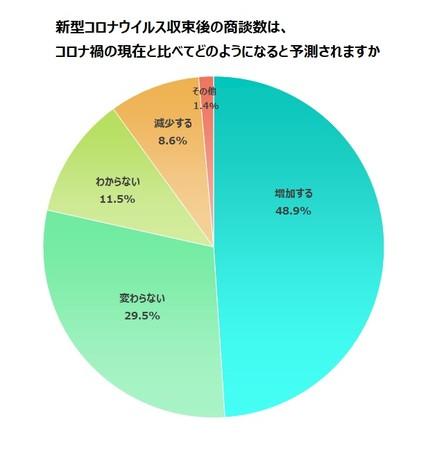 48.9%の企業が、コロナ収束後の商談数は、コロナ禍の現在と比べて増加すると回答